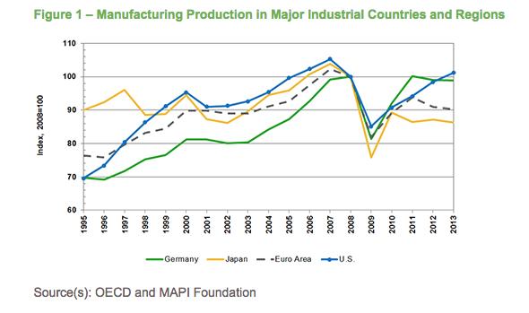 CES-ManufacturingAfterGreatRecession-Figure1